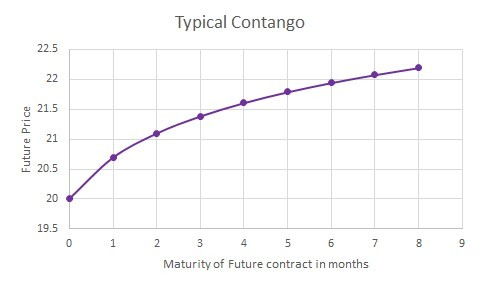 Typical Contango