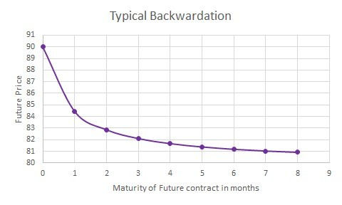 Typical Backwardation