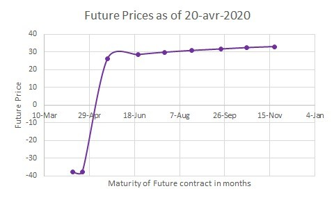 Future prices as of 20 avr 2020