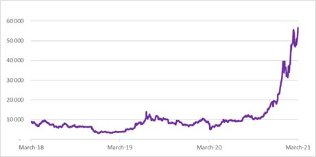 Bitcoin price (USD) over the past 3 years