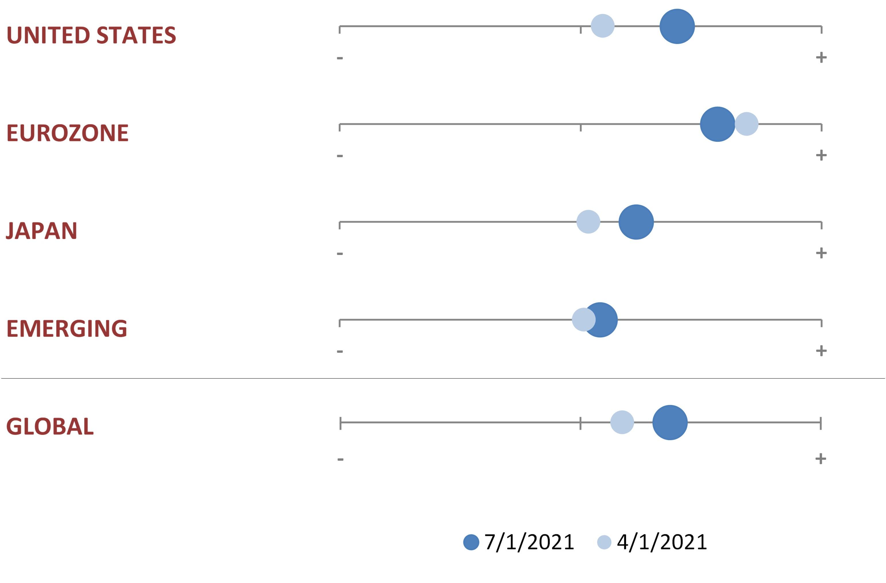 Chart 1: Evolution of equity market fundamentals over 3 months