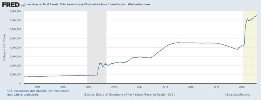 Size of the US Fed balance sheet