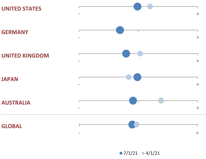 Chart 2: Evolution of core sovereign bond fundamentals over 3 months