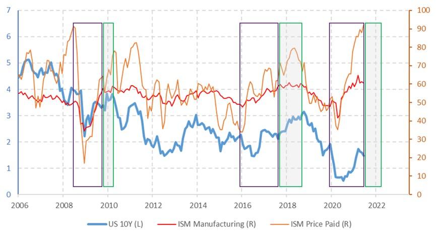 Chart 3: US 10Y yield and US economic momentum