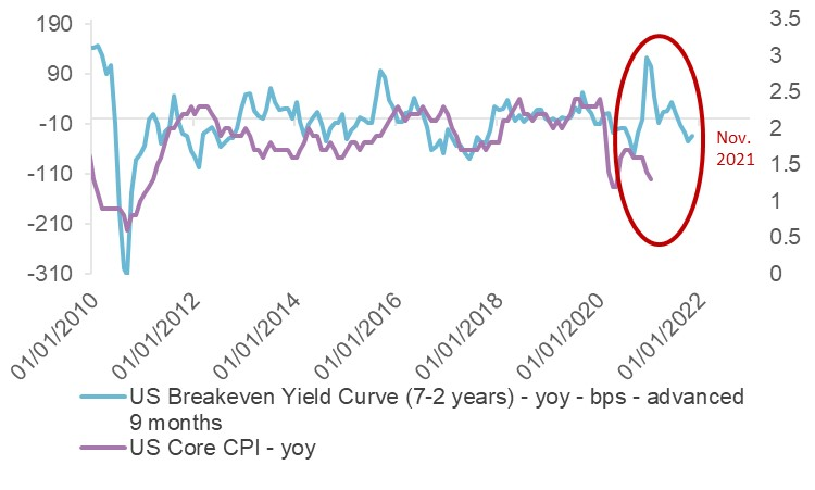 Medium term Inflation expectations & Core Inflation