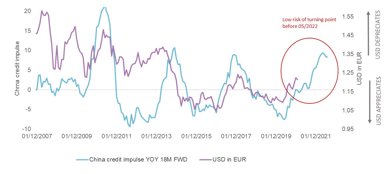 USD Dollar deprecation