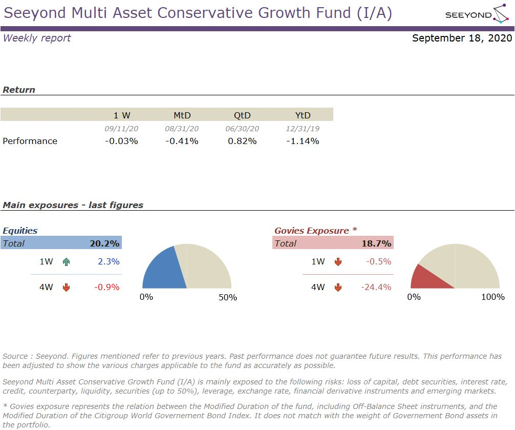 Seeyond Multi Asset Conservative Growth Fund (I/A) Weekly report 18092020