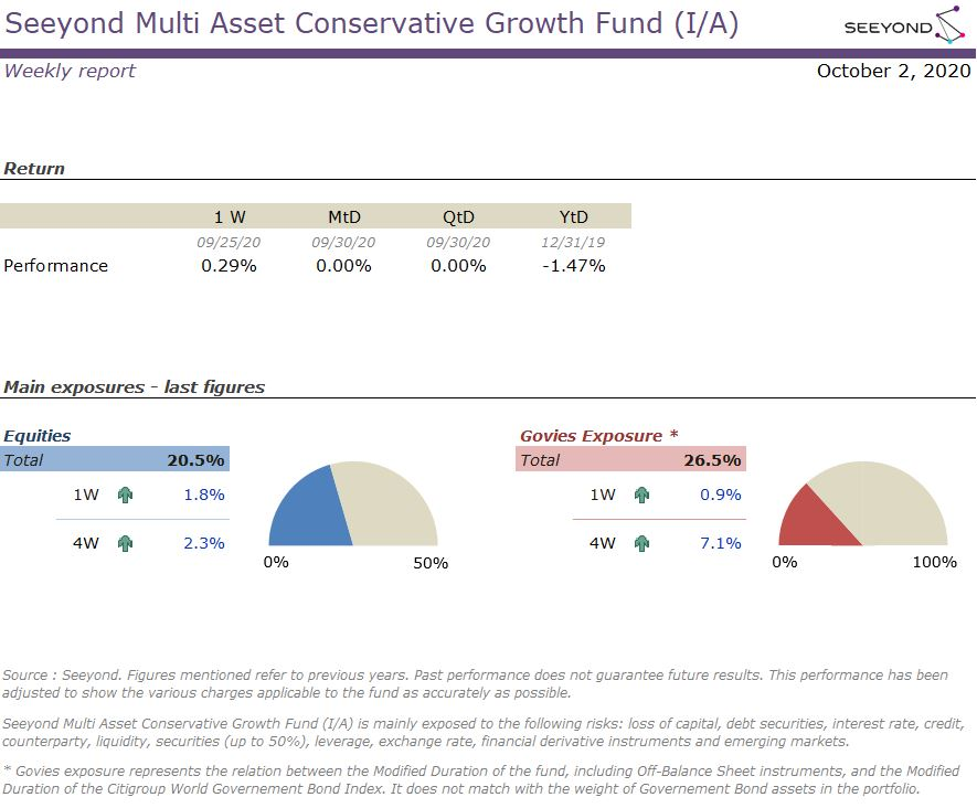 Seeyond Multi Asset Conservative Growth Fund (I/A) Weekly report 03102020