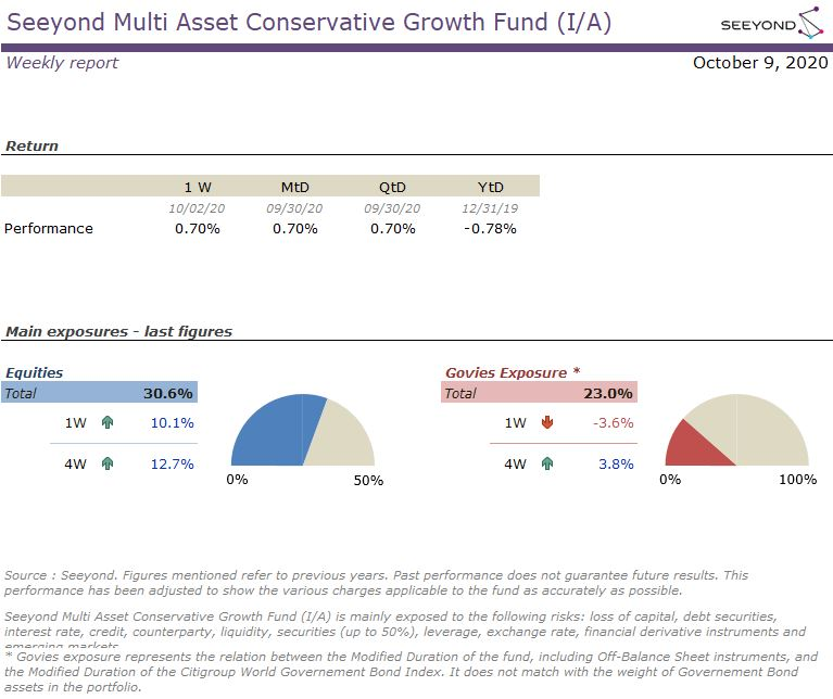 Seeyond Multi Asset Conservative Growth Fund (I/A) Weekly report 09102020