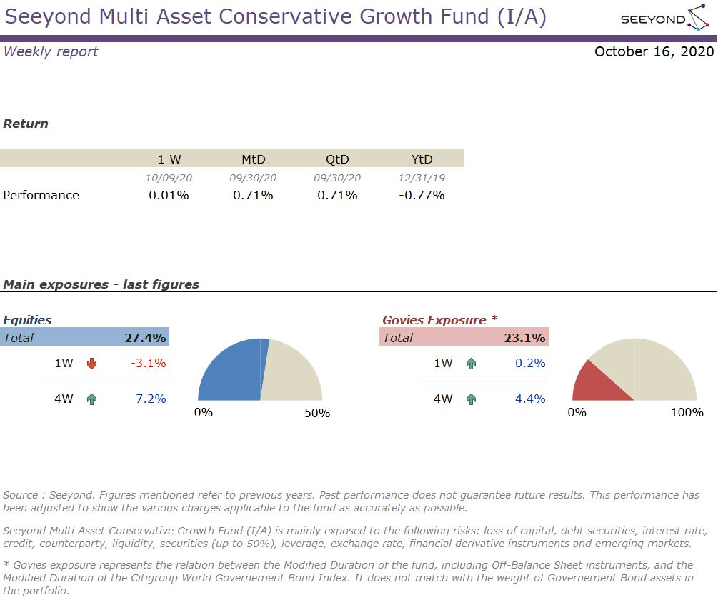 Seeyond Multi Asset Conservative Growth Fund (I/A) Weekly report 16102020