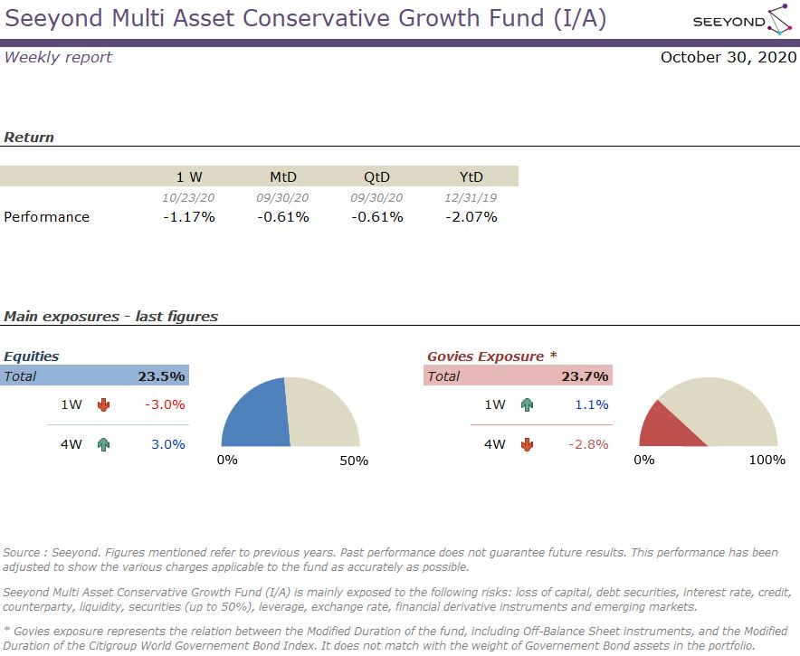 Seeyond Multi Asset Conservative Growth Fund (I/A) Weekly report 20201030