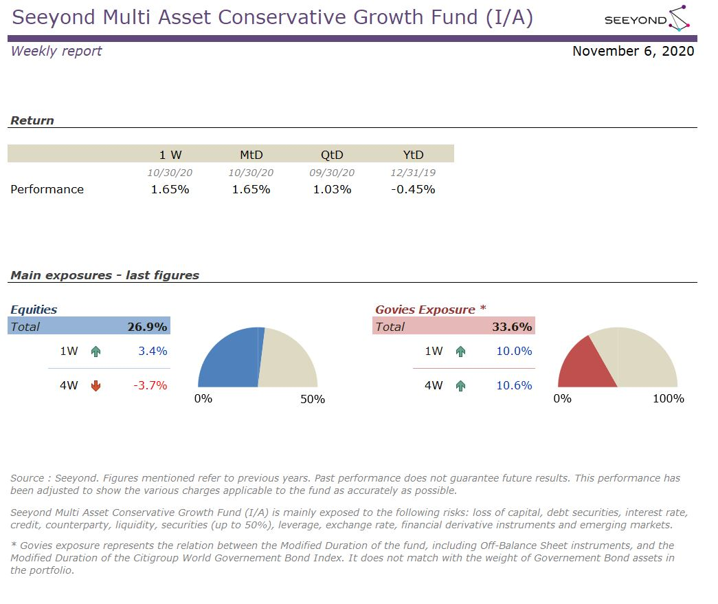 Seeyond Multi Asset Conservative Growth Fund (I/A) Weekly report 20201106