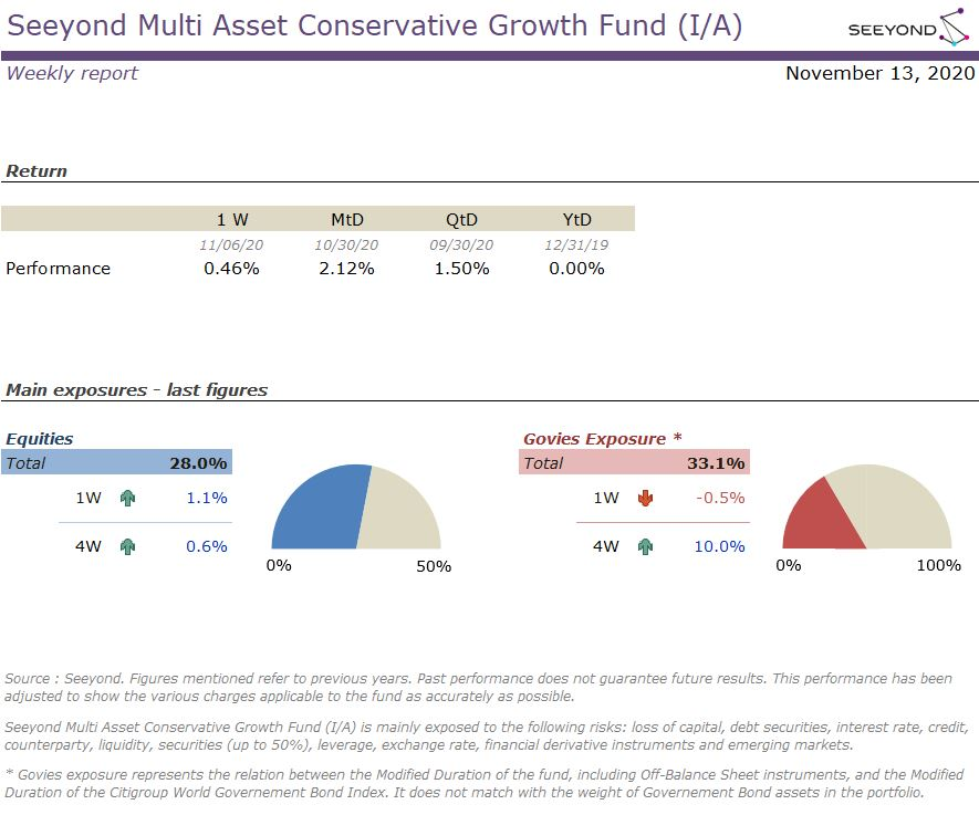 Seeyond Multi Asset Conservative Growth Fund (I/A) Weekly report 20201113