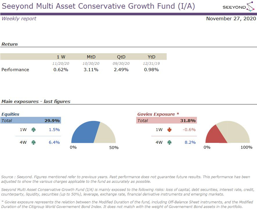 Seeyond Multi Asset Conservative Growth Fund (I/A) Weekly 20201127