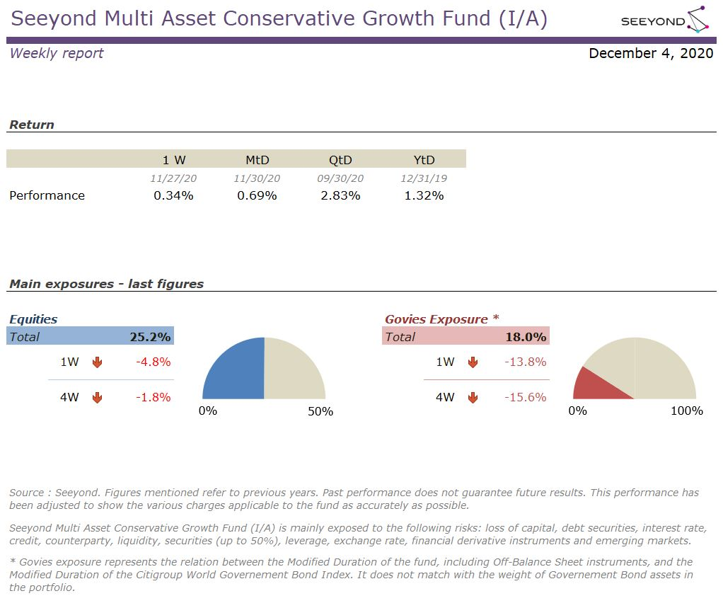 Seeyond Multi Asset Conservative Growth Fund (I/A) Weekly 20201204