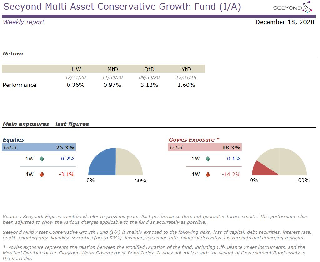 Seeyond Multi Asset Conservative Growth Fund (I/A) Weekly 20201218