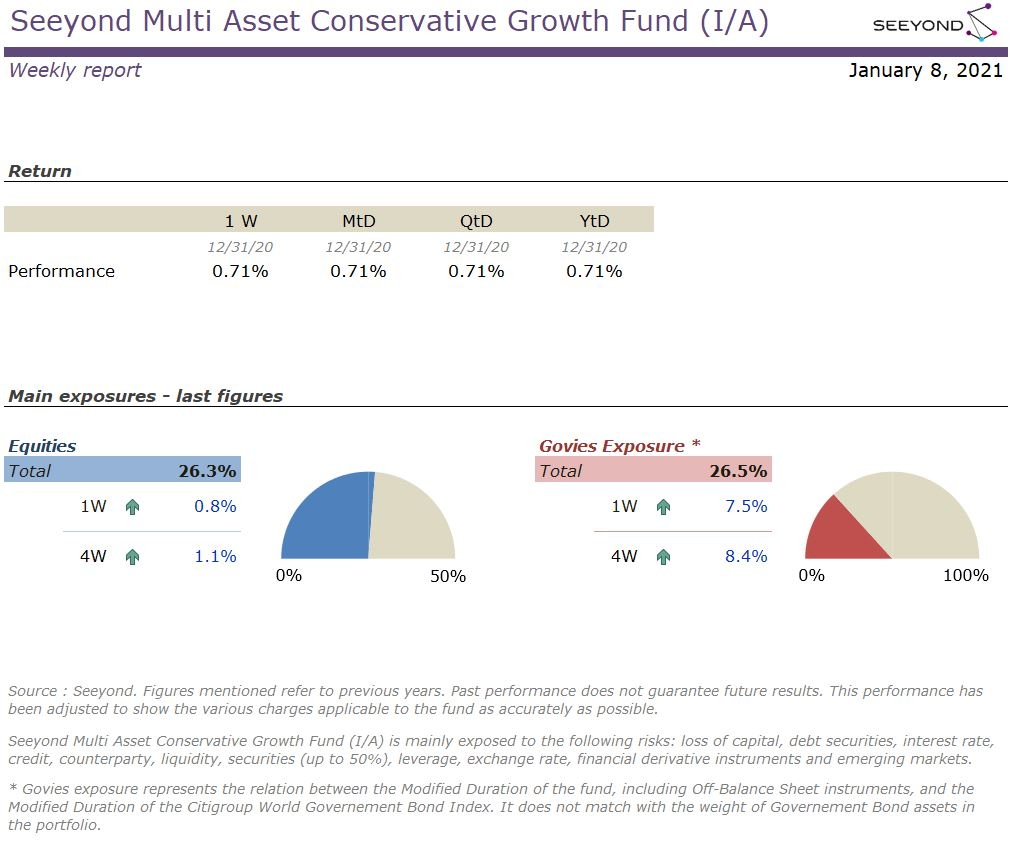 Seeyond Multi Asset Conservative Growth Fund (I/A) Weekly 20210108