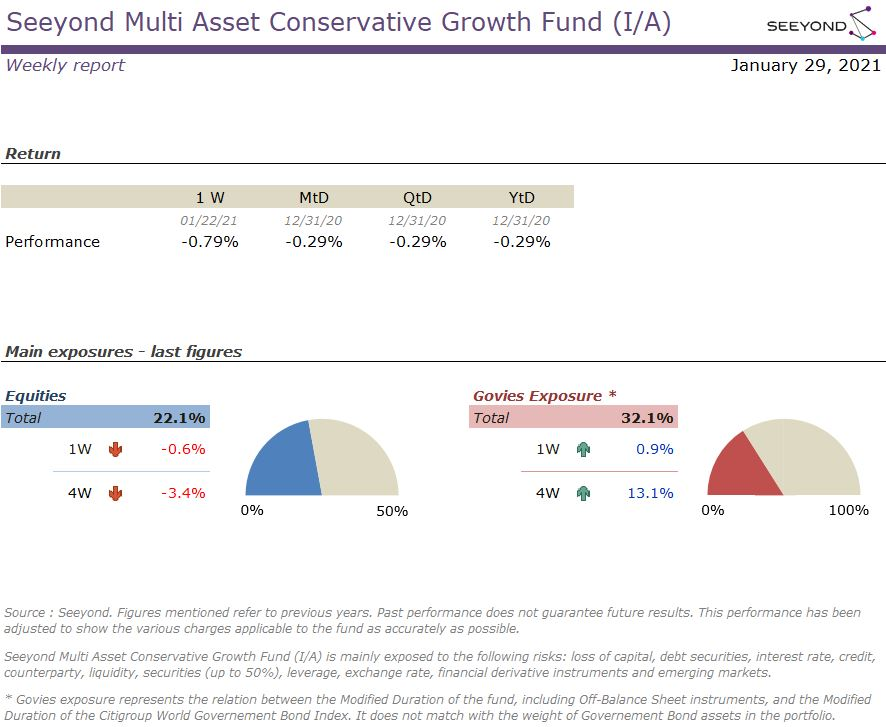 Seeyond Multi Asset Conservative Growth Fund (I/A) Weekly 20201231