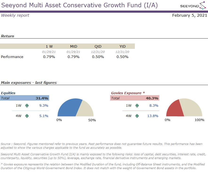 Seeyond Multi Asset Conservative Growth Fund (I/A) Weekly 20210205