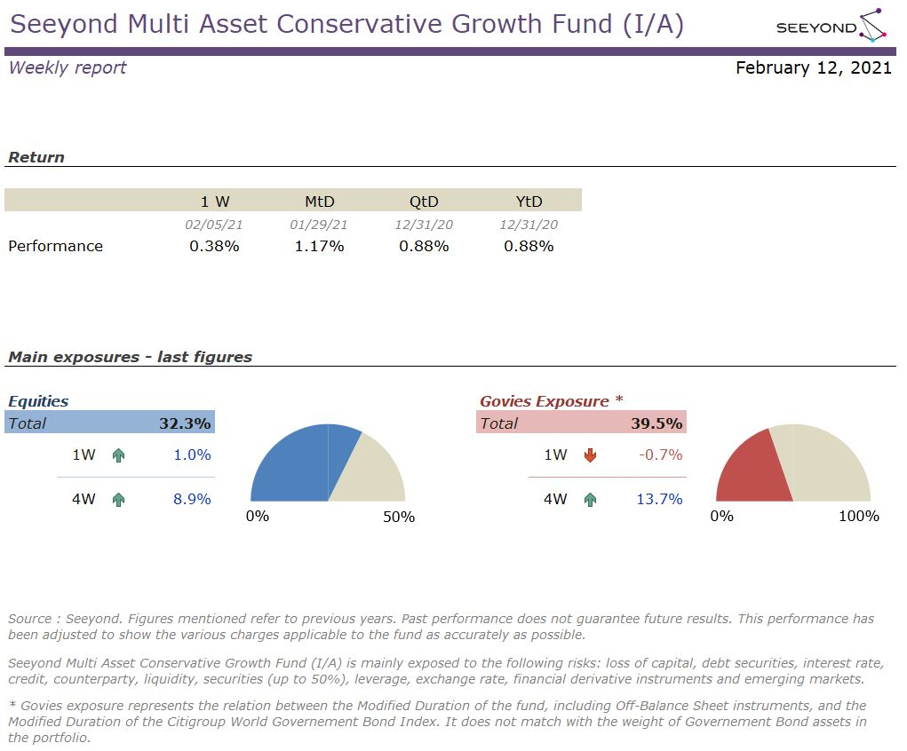 Seeyond Multi Asset Conservative Growth Fund (I/A) Weekly 20210212