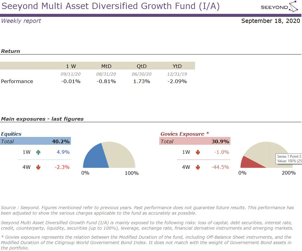 Seeyond Multi Asset Diversified Growth Fund (I/A) Weekly report 18092020