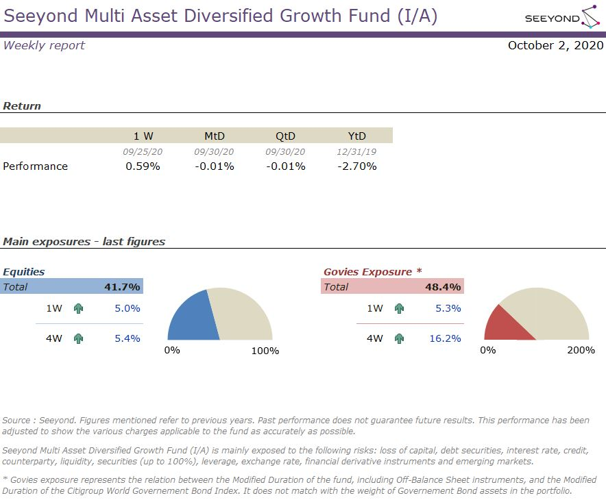 Seeyond Multi Asset Diversified Growth Fund (I/A) Weekly report 02102020