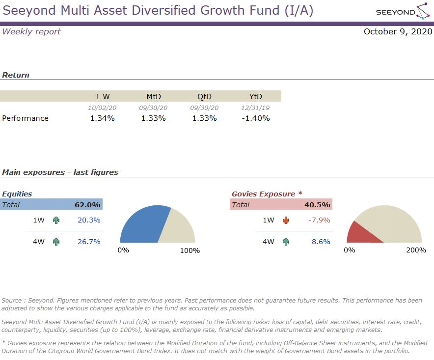 Seeyond Multi Asset Diversified Growth Fund (I/A) Weekly report 09102020