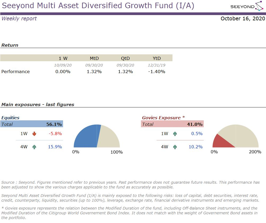 Seeyond Multi Asset Diversified Growth Fund (I/A) Weekly report 20201016
