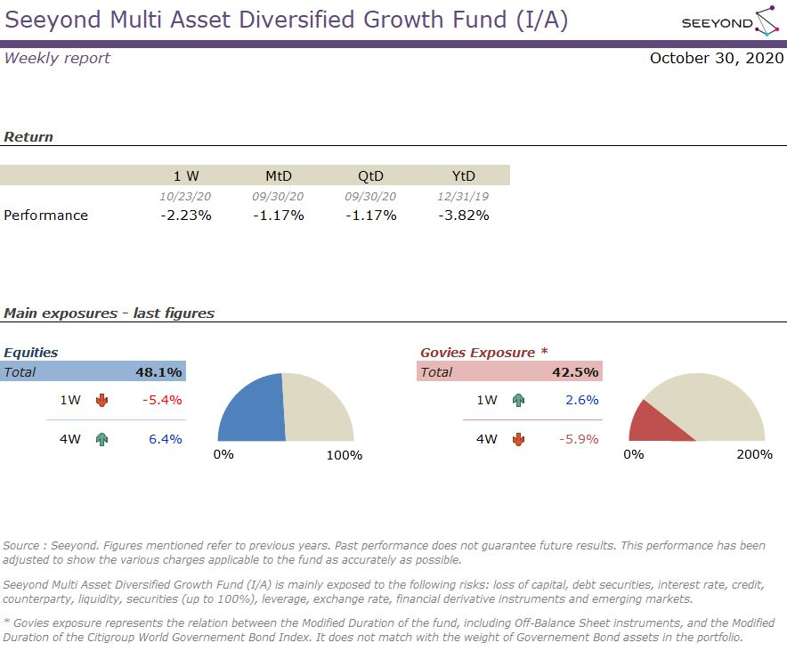 Seeyond Multi Asset Diversified Growth Fund (I/A) Weekly report 20201030