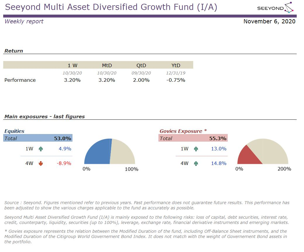 Seeyond Multi Asset Diversified Growth Fund (I/A) Weekly report 20201106