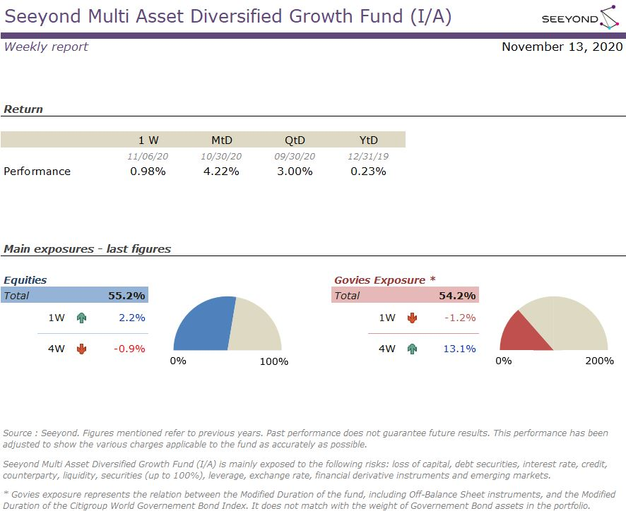 Seeyond Multi Asset Diversified Growth Fund (I/A) Weekly report 20201113
