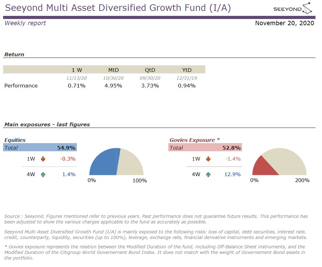 Seeyond Multi Asset Diversified Growth Fund (I/A) Weekly report 20201120