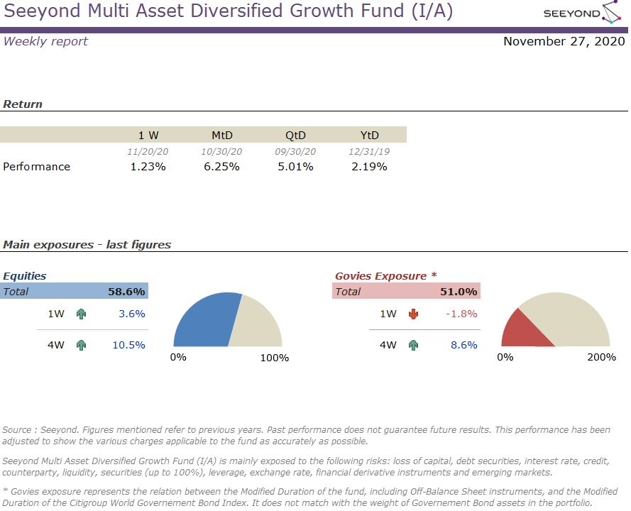 Seeyond Multi Asset Diversified Growth Fund (I/A) Weekly 20201127