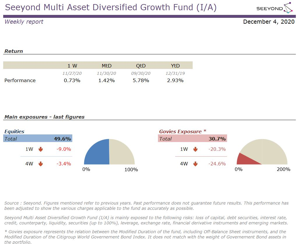 Seeyond Multi Asset Diversified Growth Fund (I/A) Weekly 20201204