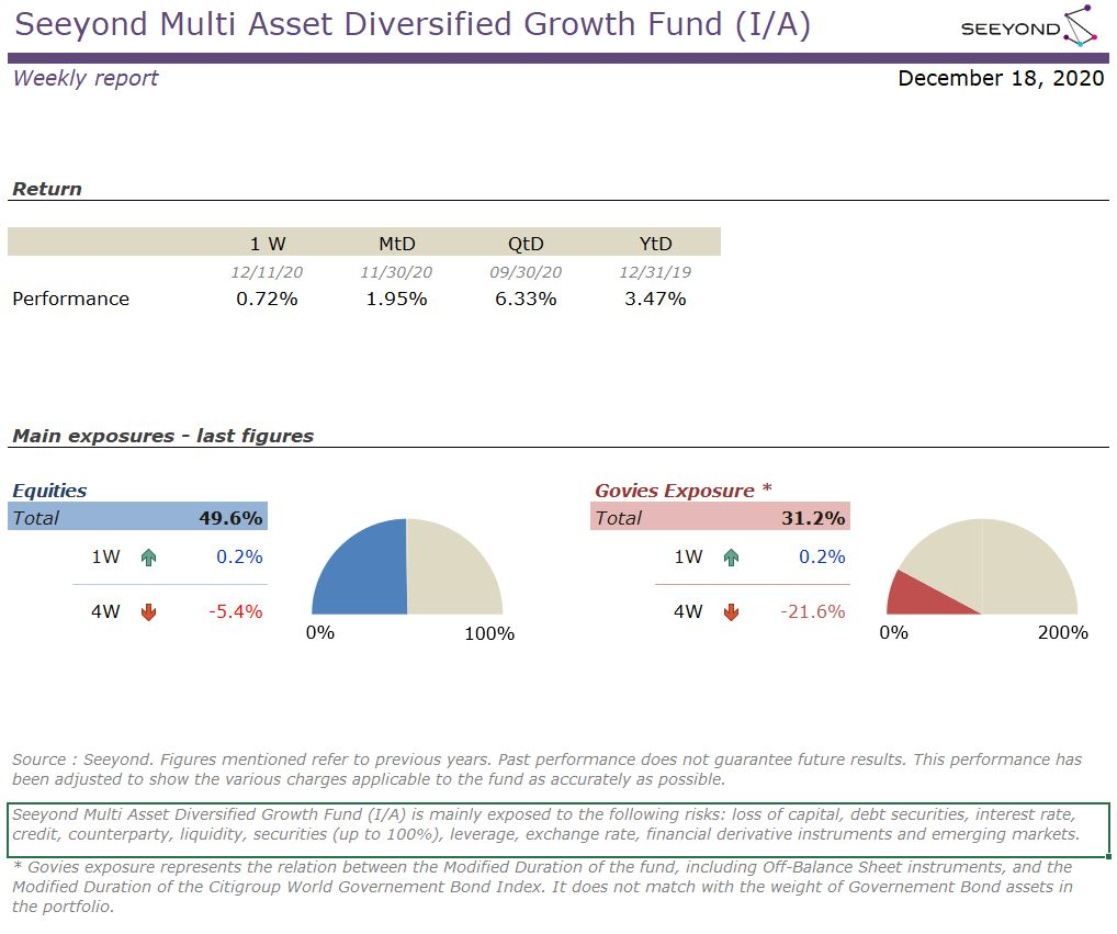 Seeyond Multi Asset Diversified Growth Fund (I/A) Weekly 20201218
