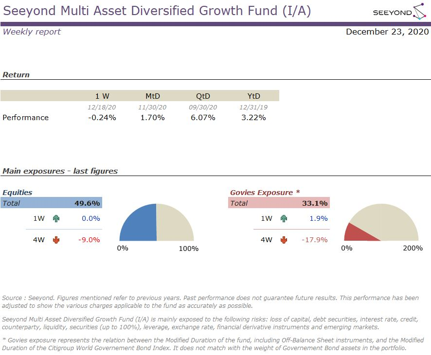Seeyond Multi Asset Diversified Growth Fund (I/A) Weekly 20201223
