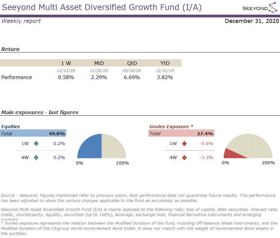 Seeyond Multi Asset Diversified Growth Fund (I/A) Weekly 20201231