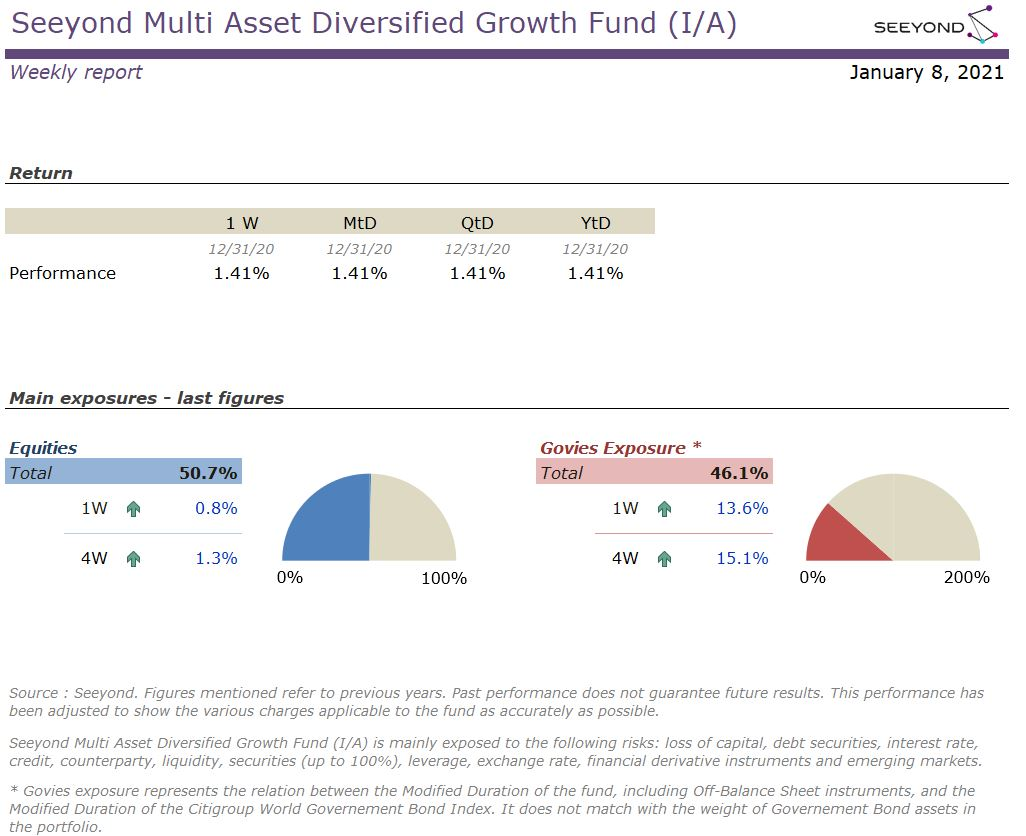 Seeyond Multi Asset Diversified Growth Fund (I/A) Weekly 20210108