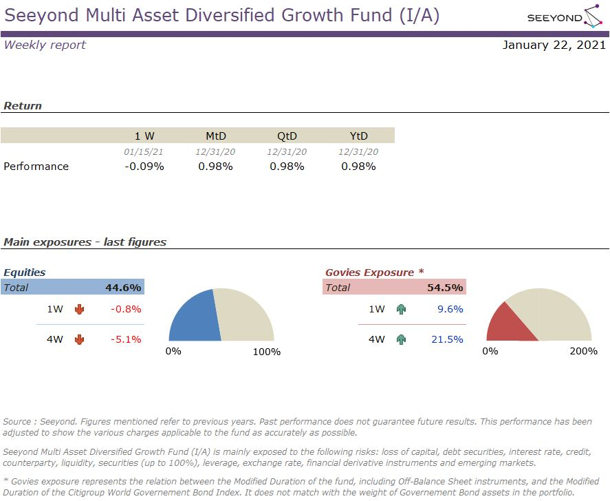 Seeyond Multi Asset Diversified Growth Fund (I/A) Weekly 20210122