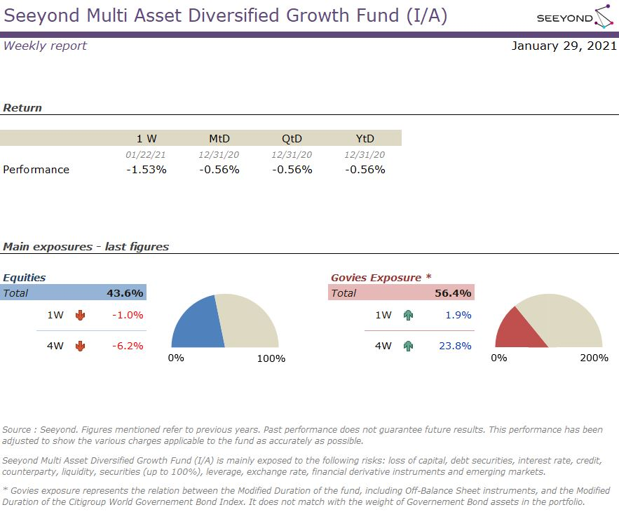 Seeyond Multi Asset Diversified Growth Fund (I/A) Weekly 20210129