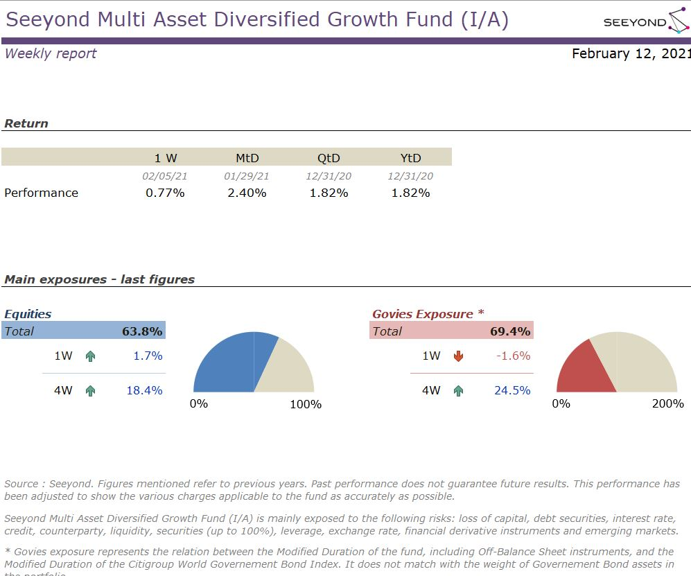 Seeyond Multi Asset Diversified Growth Fund (I/A) Weekly 20210212