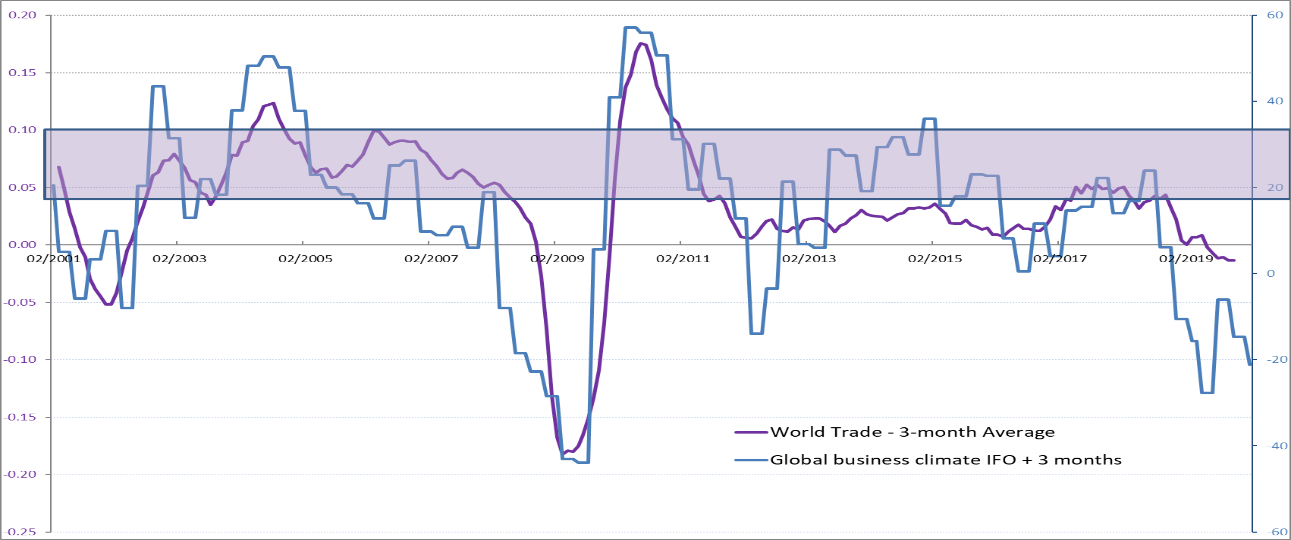 World Trade & Global Manufacturing Confidence