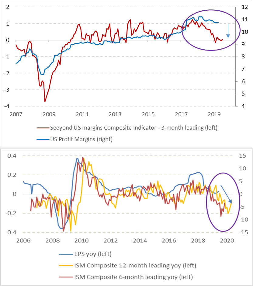 US Profit Margins perspective