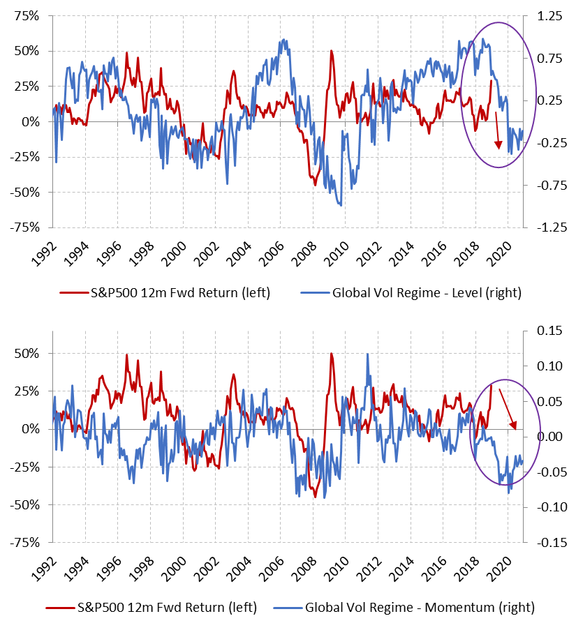 SP500 12-month forward return & Seeyond Global Volatility Regime Indicator